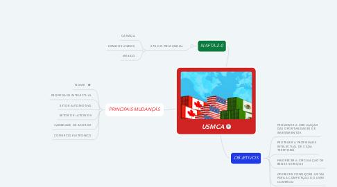 Mind Map: USMCA