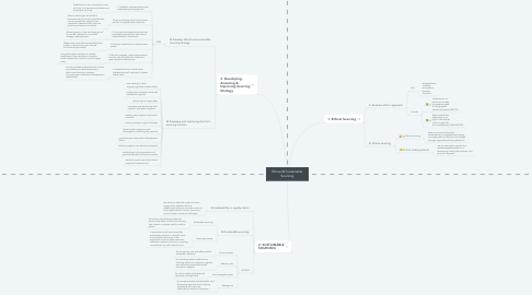 Mind Map: Ethical & Sustainable Sourcing