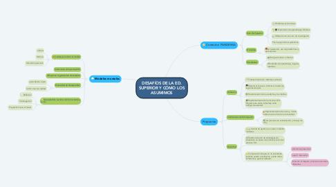 Mind Map: DESAFÍOS DE LA ED. SUPERIOR Y CÓMO LOS ASUMIMOS