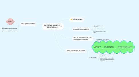 Mind Map: AUMENTAR NÚMEROS DE ENTREGAS
