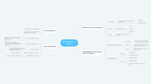 Mind Map: INSTAGRAM Y LAS MARCAS