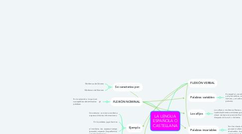 Mind Map: LA LENGUA ESPAÑOLA O CASTELLANA