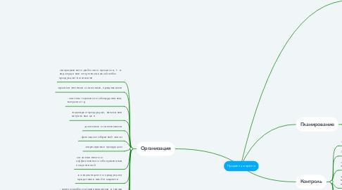 Mind Map: Продавец маркета