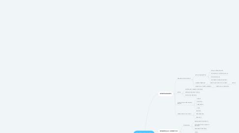 Mind Map: PSICOLOGIA DEL ADOLESCENTE Y SU ENTORNO