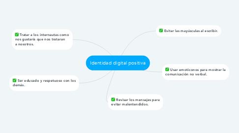 Mind Map: Identidad digital positiva