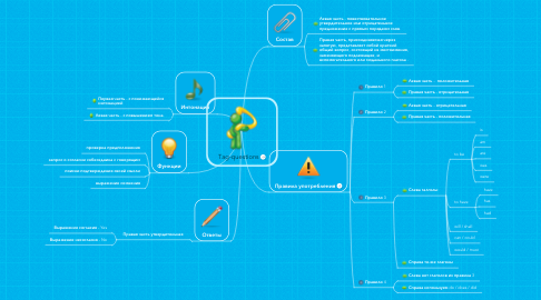 Mind Map: Tag-questions