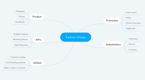 Mind Map: Fashion House
