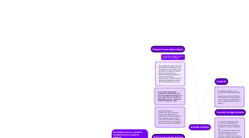 Mind Map: Sucessão ecológica