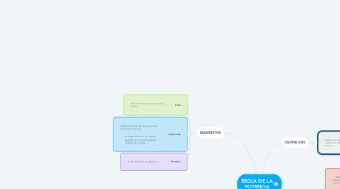 Mind Map: REGLA DE LA POTENCIA