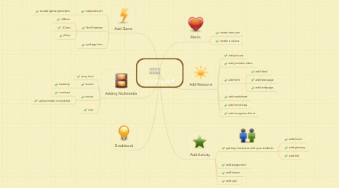 Mind Map: OLH Moodle