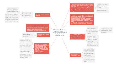 Mind Map: Desarrollo histórico de la legislación étnicas y el decreto que fundamenta la cátedra de estudios afrocolombianos.