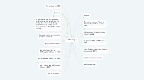 Mind Map: J.K Rowling