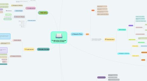 Mind Map: Fundamentos de las áreas de estudio de BGU