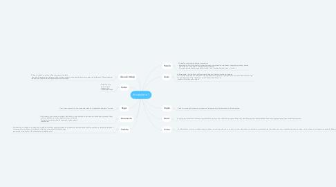 Mind Map: Vocabulario 1