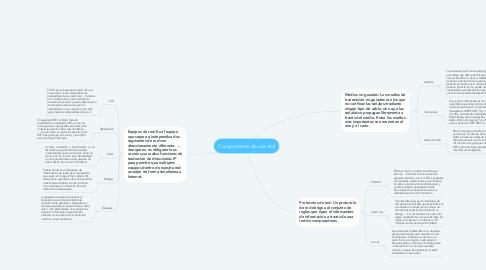 Mind Map: Componentes de una red