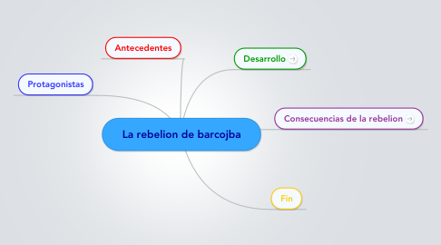 Mind Map: La rebelion de barcojba