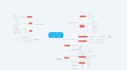 Mind Map: Metodología observacional y psicología del deporte:  Estado de la cuestión