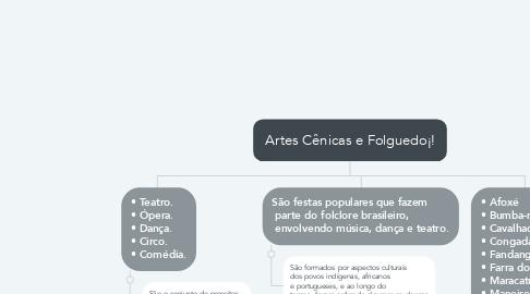 Mind Map: Artes Cênicas e Folguedo¡!