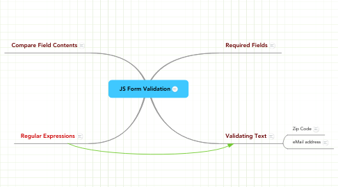Mind Map: JS Form Validation