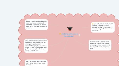 Mind Map: materia prima en la tecnologia!