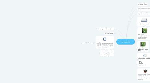 Mind Map: Configuración de Sesión de Inicio Moodle