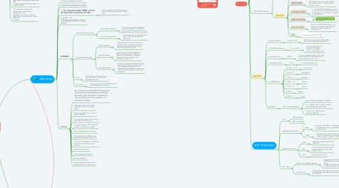 Mind Map: Programación Concurrente