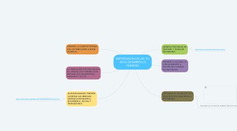 Mind Map: IMPORTANCIA DE LAS TIC EN EL DESARROLLO HUMANO