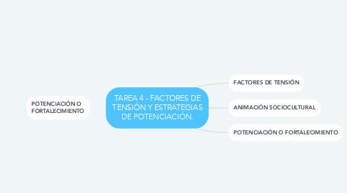Mind Map: TAREA 4 - FACTORES DE TENSIÓN Y ESTRATEGIAS DE POTENCIACIÓN.