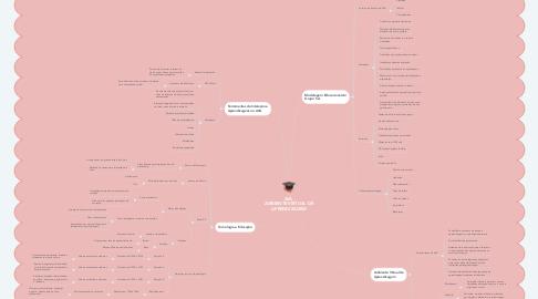 Mind Map: AVA  AMBIENTE VIRTUAL DE APRENDIZAGEM