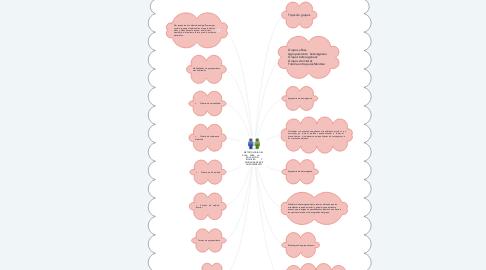 Mind Map: METODOLOGÍA DEL   AULA    PARA    LA           EDUCACIÓN       INCLUSIVA         Y MODALIDADES DE AGRUPAMIENTO