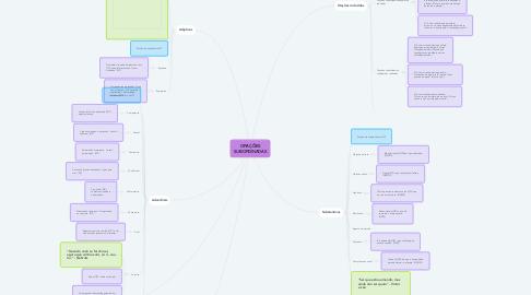Mind Map: ORAÇÕES SUBORDINADAS