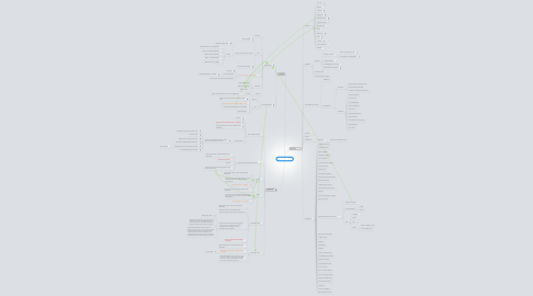 Mind Map: U.P. / Michigan