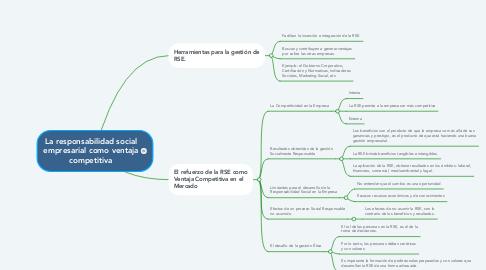 Mind Map: La responsabilidad social empresarial como ventaja competitiva