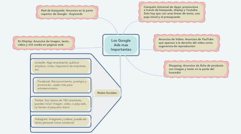 Mind Map: Los Google Ads mas Importantes
