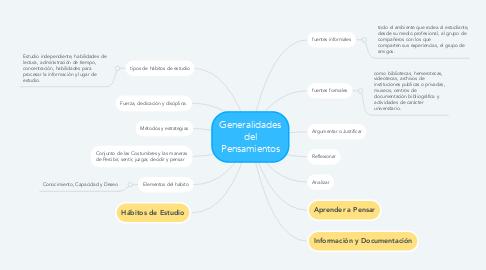 Mind Map: Generalidades del Pensamientos