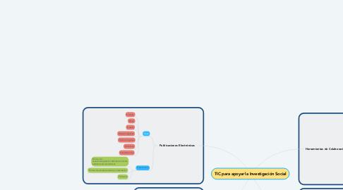 Mind Map: TIC para apoyar la Investigación Social