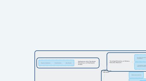 Mind Map: TIC Aplicadas a la Educación