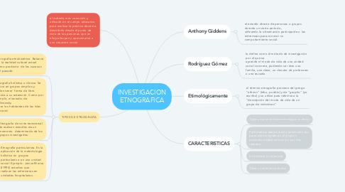 Mind Map: INVESTIGACION ETNOGRAFICA