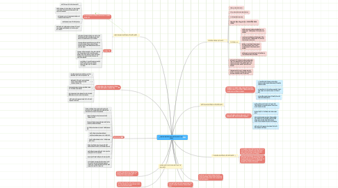 Mind Map: Đại hội đại biểu toàn quốc lần thứ VI của Đảng