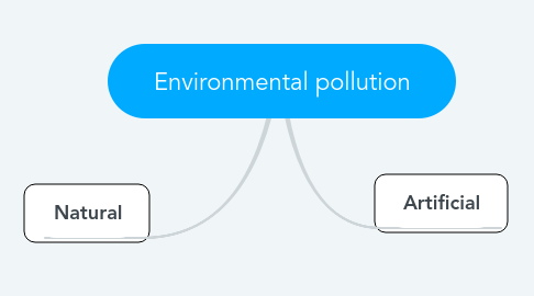 Mind Map: Environmental pollution
