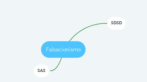 Mind Map: Falsacionismo