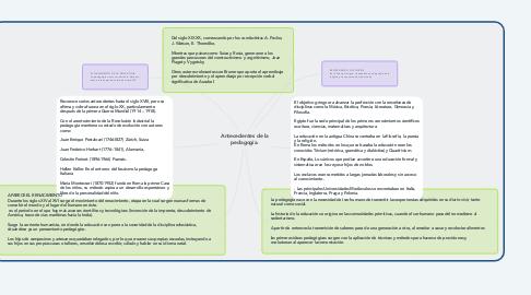 Mind Map: Antecedentes de la pedagogía.
