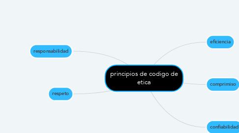 Mind Map: principios de codigo de etica