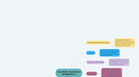 Mind Map: Sexualidad, Depresion y Antidepresivos