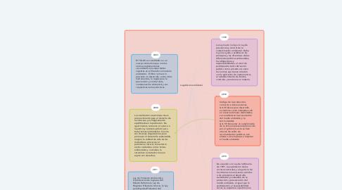 Mind Map: Legislación ambiental