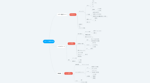 Mind Map: メディア事業本部