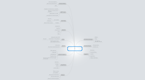 Mind Map: Copy of Mobile Drink Vehicle   (Name TBA)