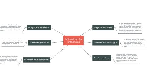 Mind Map: Le bien être des enseignants