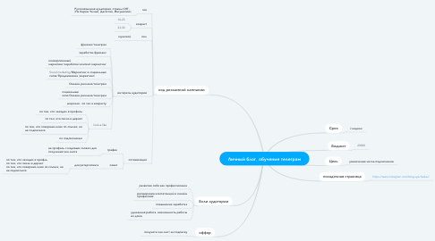 Mind Map: Личный блог, обучение телеграм