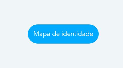 Mind Map: Mapa de identidade